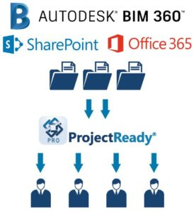 ProjectReady BIM 360 Connector with SharePoint